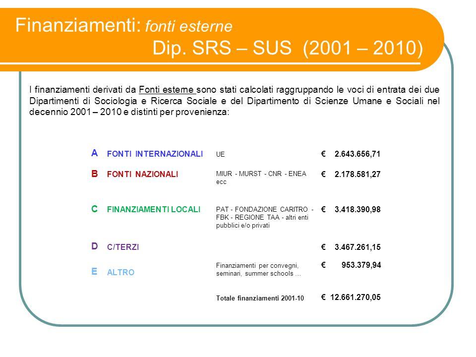 Finanziamenti: fonti esterne Dip. SRS – SUS (2001 – 2010) I finanziamenti derivati da Fonti esterne sono stati calcolati raggruppando le voci di entra