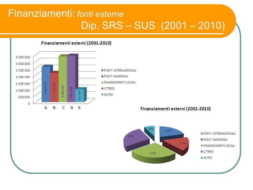 Finanziamenti: fonti esterne Dip. SRS – SUS (2001 – 2010)