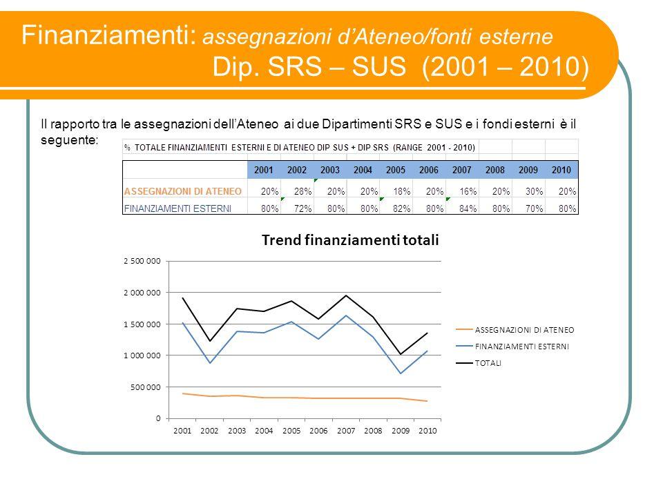 Finanziamenti: assegnazioni d'Ateneo/fonti esterne Dip. SRS – SUS (2001 – 2010) Il rapporto tra le assegnazioni dell'Ateneo ai due Dipartimenti SRS e