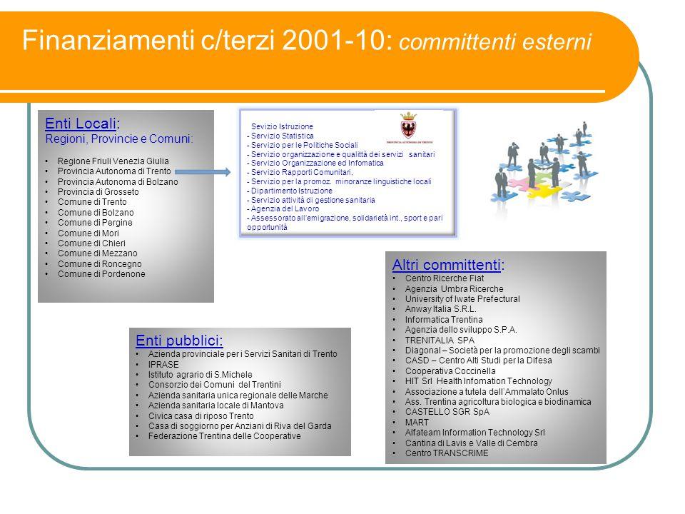 Finanziamenti c/terzi 2001-10: committenti esterni Enti Locali: Regioni, Provincie e Comuni: Regione Friuli Venezia Giulia Provincia Autonoma di Trent