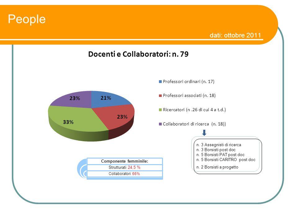 People dati: ottobre 2011 n. 3 Assegnisti di ricerca n. 3 Borsisti post doc n. 5 Borsisti PAT post doc n. 5 Borsisti CARITRO post doc n. 2 Borsisti a