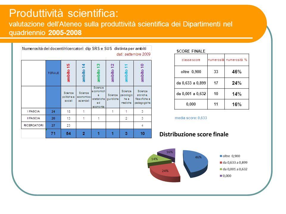 Produttività scientifica: valutazione dell'Ateneo sulla produttività scientifica dei Dipartimenti nel quadriennio 2005-2008 SCORE FINALE classe scoren