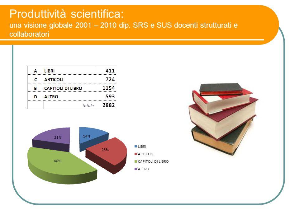 Produttività scientifica: una visione globale 2001 – 2010 dip. SRS e SUS docenti strutturati e collaboratori