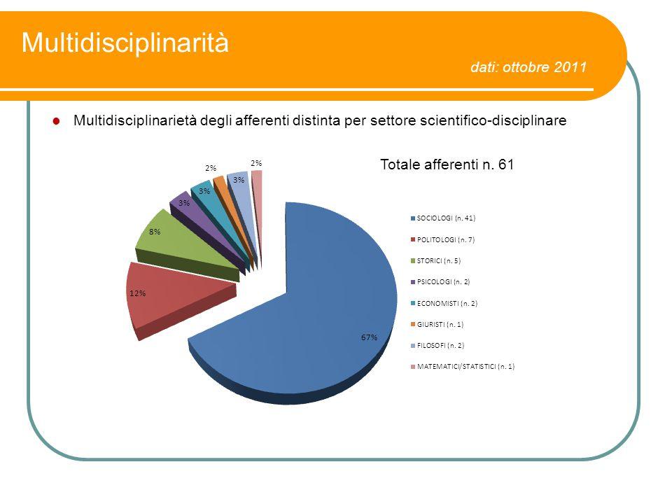 Multidisciplinarità dati: ottobre 2011 Multidisciplinarietà degli afferenti distinta per settore scientifico-disciplinare Totale afferenti n. 61