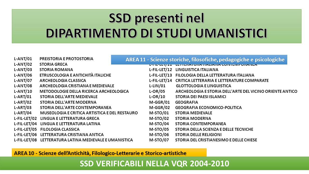 SSD verificabili nella VQR 2004-2010 1.L-ANT/08 ARCHEOLOGIA CRISTIANA E MEDIEVALE 2.L-ART/04 MUSEOLOGIA E CRITICA ARTISTICA E DEL RESTAURO 3.L-FIL-LET/04 LINGUA E LETTERATURA LATINA 4.L-FIL-LET/10 LETTERATURA ITALIANA 5.L-FIL-LET/12 LINGUISTICA ITALIANA 6.M-STO/01 STORIA MEDIEVALE 7.M-STO/02 STORIA MODERNA 8.M-STO/04 STORIA CONTEMPORANEA SSD verificabili OGGI 1.L-ART/04 MUSEOLOGIA E CRITICA ARTISTICA E DEL RESTAURO 2.L-FIL-LET/04 LINGUA E LETTERATURA LATINA 3.L-FIL-LET/10 LETTERATURA ITALIANA 4.M-STO/01 STORIA MEDIEVALE 5.M-STO/02 STORIA MODERNA 6.M-STO/04 STORIA CONTEMPORANEA + 1.L-ART/02 STORIA DELL ARTE MODERNA 2.L-ART/03 STORIA DELL ARTE CONTEMPORANEA 1.L-ANT/08 ARCHEOLOGIA CRISTIANA E MEDIEVALE 5.L-FIL-LET/12 LINGUISTICA ITALIANA [VQR 2004-2010] Dipartimento di Studi Umanistici