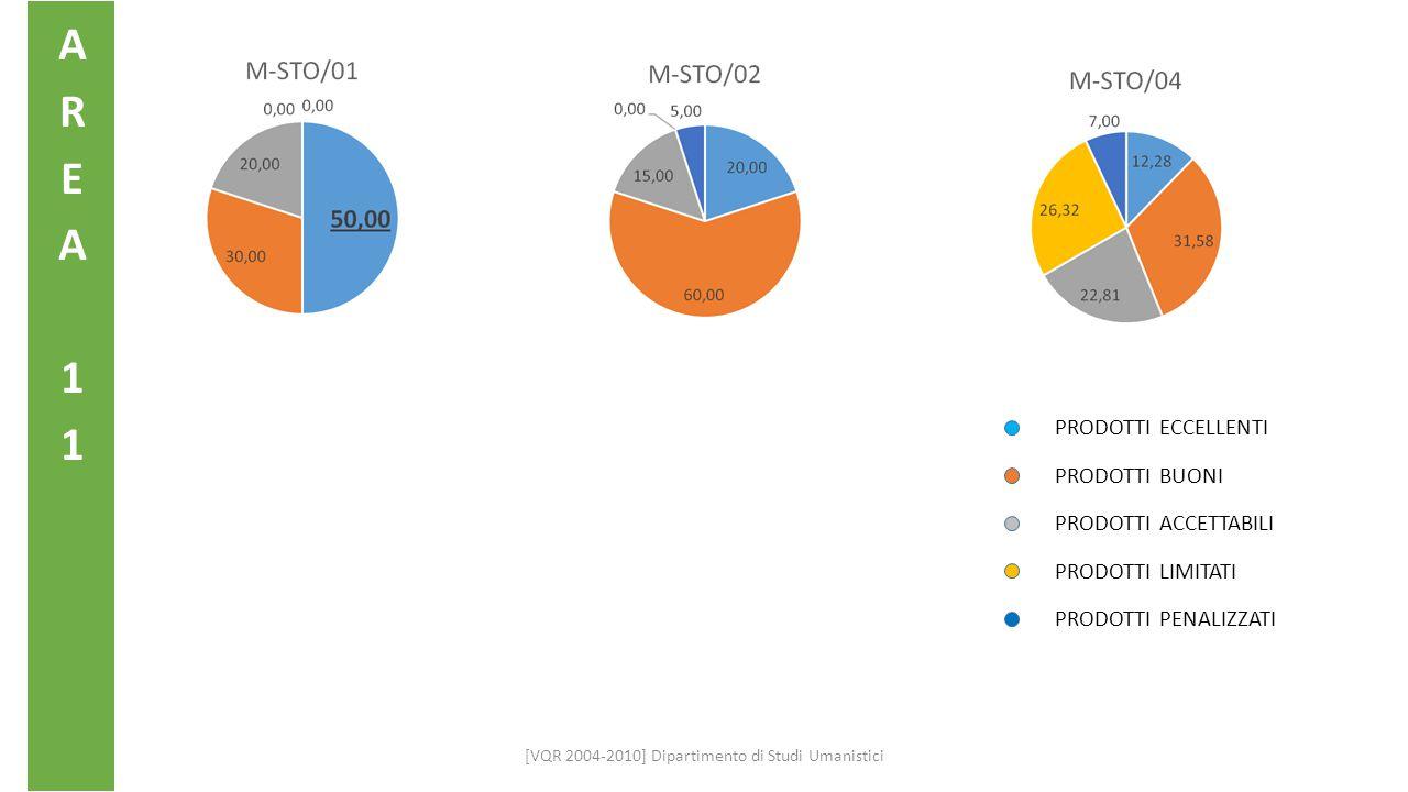 PRIN DSU DATO PROPORZIONALE E ANDAMENTO (2007-2012) [VQR 2004-2010] Dipartimento di Studi Umanistici