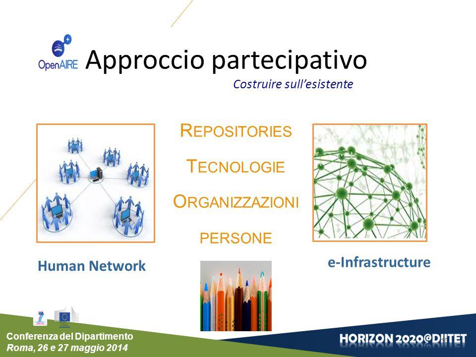 Conferenza del Dipartimento Roma, 26 e 27 maggio 2014 Approccio partecipativo R EPOSITORIES T ECNOLOGIE O RGANIZZAZIONI PERSONE 10 e-Infrastructure Hu