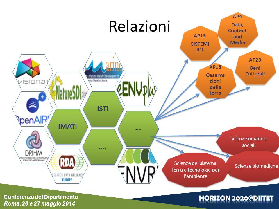 Conferenza del Dipartimento Roma, 26 e 27 maggio 2014 Conferenza del Dipartimento Roma, 26 e 27 maggio 2014 Relazioni IMATI ….. ISTI …. AP15 SISTEMI I
