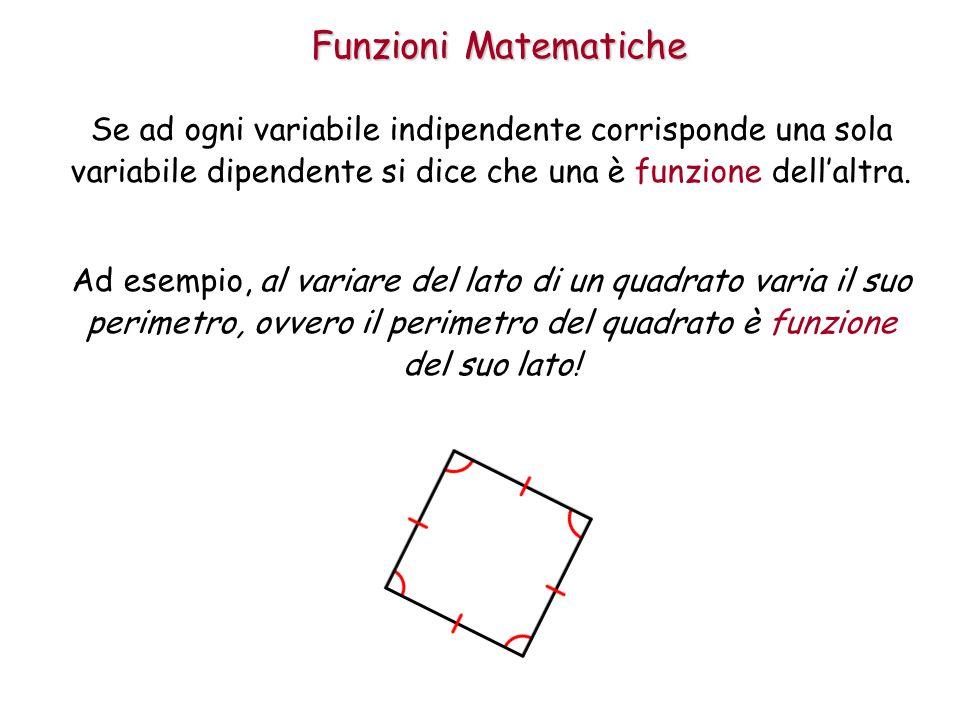Funzioni Matematiche Se ad ogni variabile indipendente corrisponde una sola variabile dipendente si dice che una è funzione dell'altra.