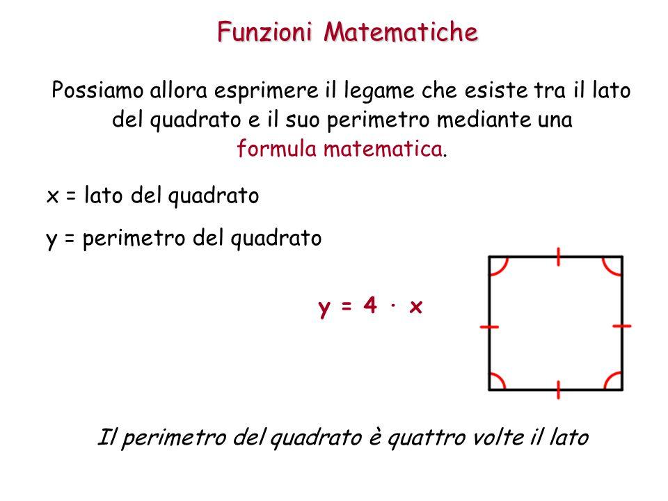 Funzioni Matematiche Possiamo allora esprimere il legame che esiste tra il lato del quadrato e il suo perimetro mediante una formula matematica.