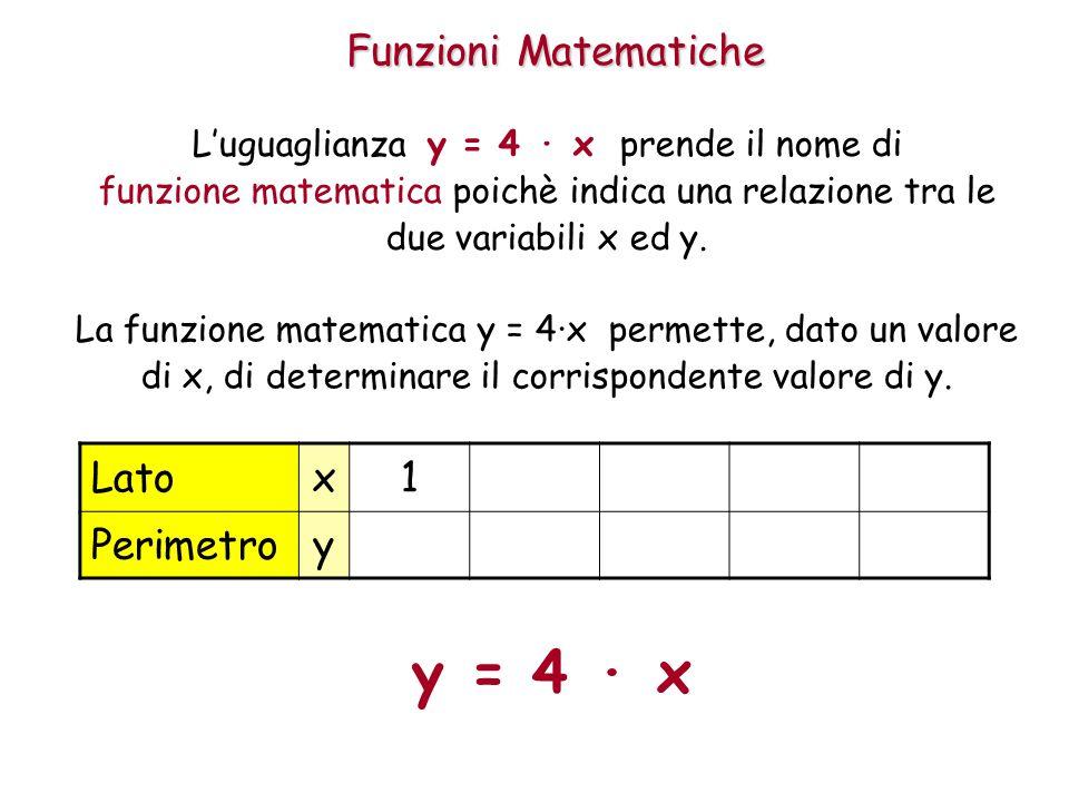 Funzioni Matematiche L'uguaglianza y = 4 · x prende il nome di funzione matematica poichè indica una relazione tra le due variabili x ed y.