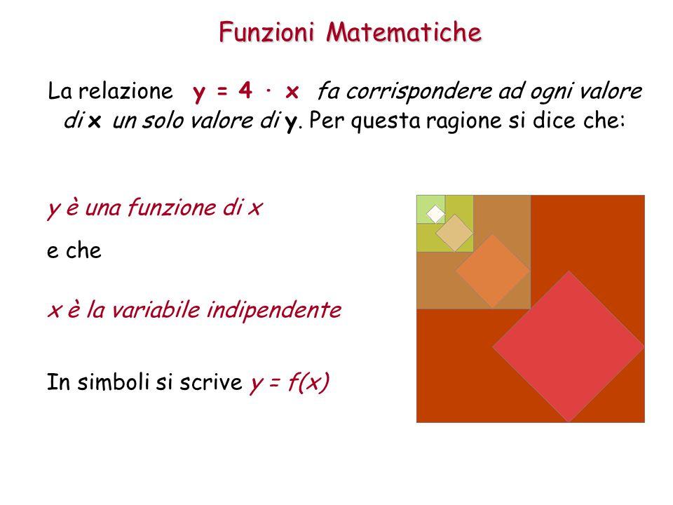 Funzioni Matematiche La relazione y = 4 · x fa corrispondere ad ogni valore di x un solo valore di y.