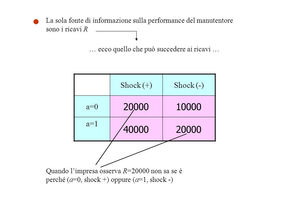 La sola fonte di informazione sulla performance del manutentore sono i ricavi R … ecco quello che può succedere ai ricavi … Shock (+)Shock (-) a=0 2000010000 a=1 4000020000 Quando l'impresa osserva R=20000 non sa se è perché (a=0, shock +) oppure (a=1, shock -)