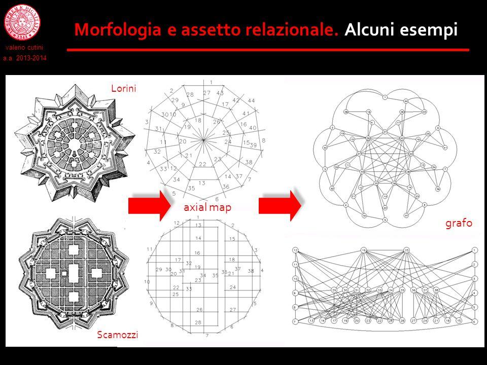 Morfologia e assetto relazionale. Alcuni esempi Lorini Scamozzi grafo axial map valerio cutini a.a. 2013-2014