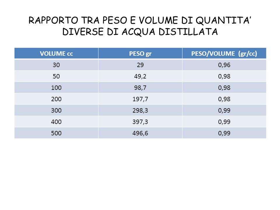 RAPPORTO TRA PESO E VOLUME DI QUANTITA' DIVERSE DI ACQUA DISTILLATA VOLUME ccPESO grPESO/VOLUME (gr/cc) 30290,96 5049,20,98 10098,70,98 200197,70,98 3