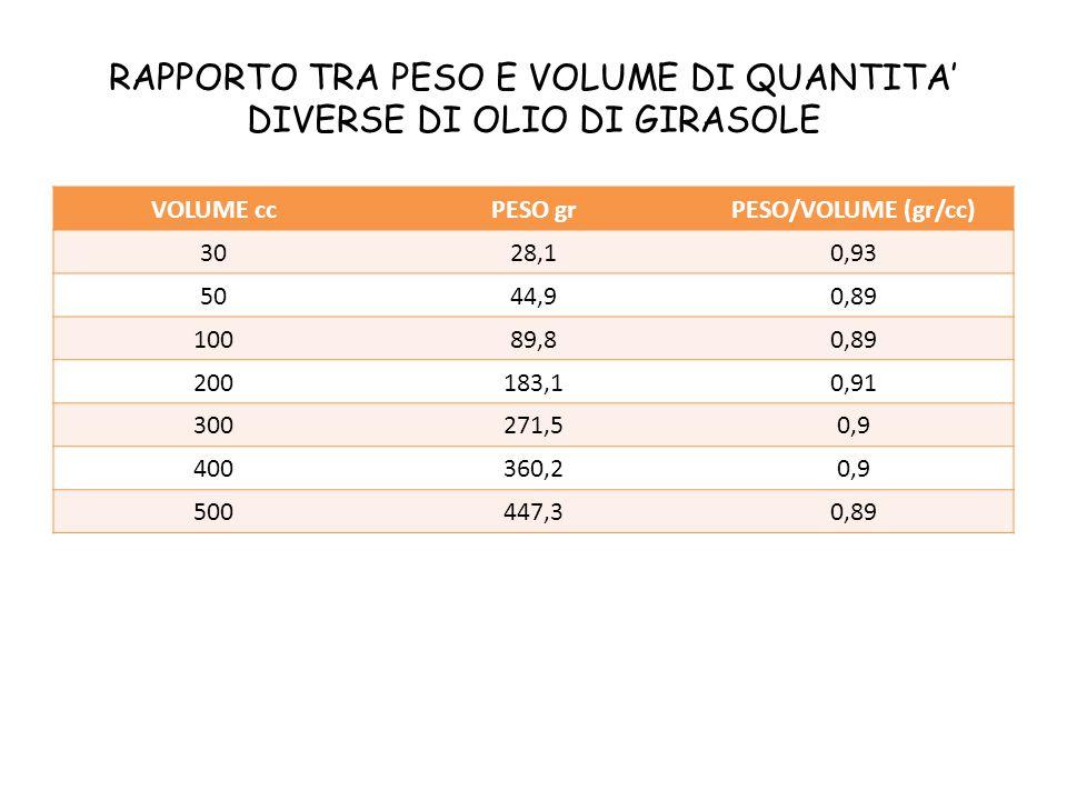 RAPPORTO TRA PESO E VOLUME DI QUANTITA' DIVERSE DI OLIO DI GIRASOLE VOLUME ccPESO grPESO/VOLUME (gr/cc) 3028,10,93 5044,90,89 10089,80,89 200183,10,91