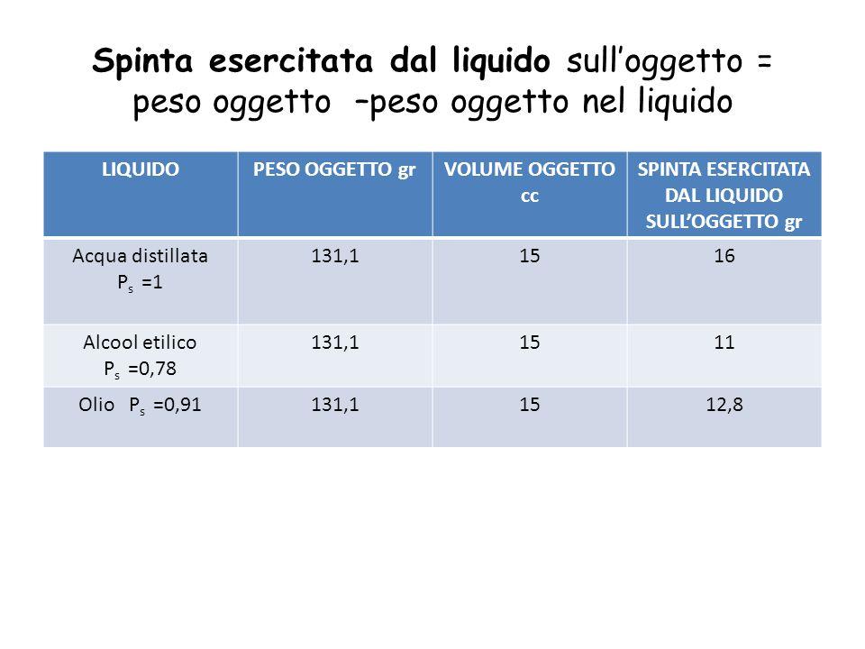 Spinta esercitata dal liquido sull'oggetto = peso oggetto –peso oggetto nel liquido LIQUIDOPESO OGGETTO grVOLUME OGGETTO cc SPINTA ESERCITATA DAL LIQU