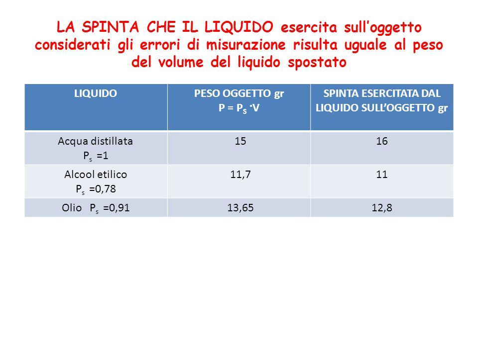 LA SPINTA CHE IL LIQUIDO esercita sull'oggetto considerati gli errori di misurazione risulta uguale al peso del volume del liquido spostato LIQUIDOPES