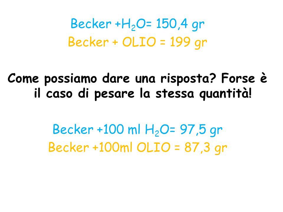 Becker +H 2 O= 150,4 gr Becker + OLIO = 199 gr Come possiamo dare una risposta? Forse è il caso di pesare la stessa quantità! Becker +100 ml H 2 O= 97