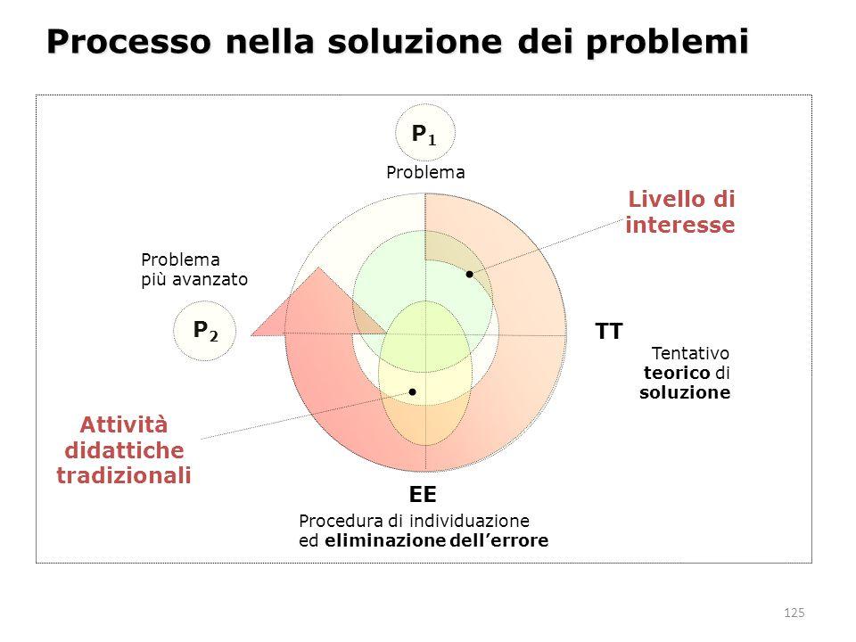 125 Problema Tentativo teorico di soluzione Procedura di individuazione ed eliminazione dell'errore Processo nella soluzione dei problemi P1P1 Problem
