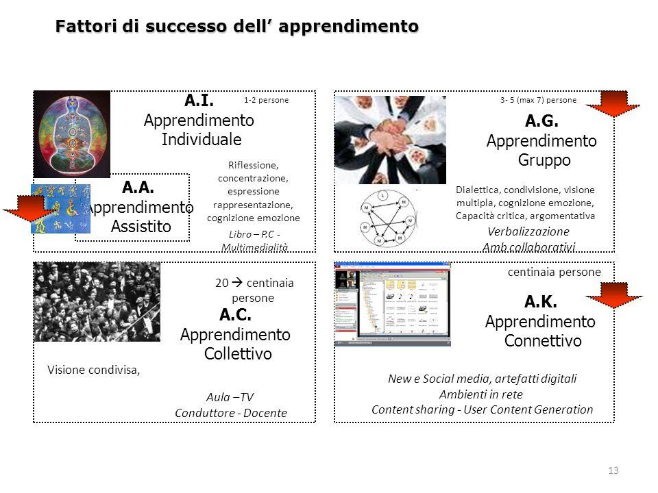 13 Fattori di successo dell' apprendimento A.I. Apprendimento Individuale A.G. Apprendimento Gruppo A.C. Apprendimento Collettivo A.K. Apprendimento C