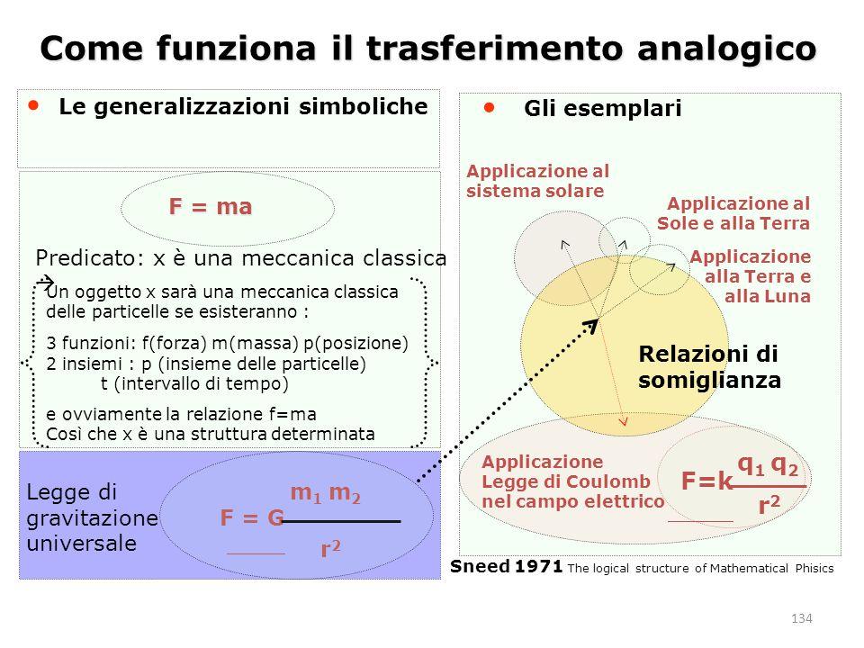 134 Come funziona il trasferimento analogico Le generalizzazioni simboliche Relazioni di somiglianza Applicazione Legge di Coulomb nel campo elettrico