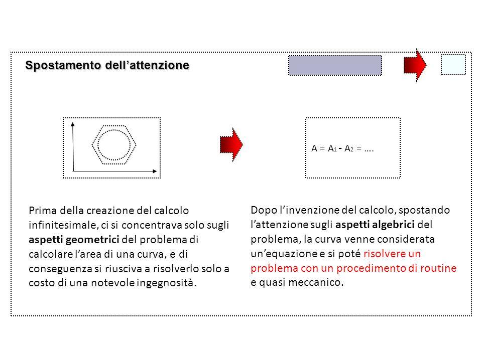 Spostamento dell'attenzione A = A 1 - A 2 = …. Prima della creazione del calcolo infinitesimale, ci si concentrava solo sugli aspetti geometrici del p