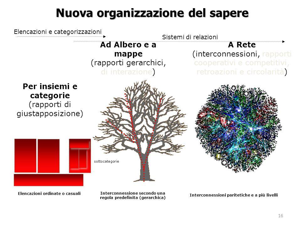 16 Nuova organizzazione del sapere Per insiemi e categorie (rapporti di giustapposizione) A Rete (interconnessioni, rapporti cooperativi e competitivi