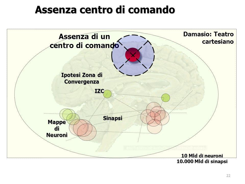 22 Mappe di Neuroni Assenza di un centro di comando Assenza centro di comando Damasio: Teatro cartesiano Sinapsi IZC Ipotesi Zona di Convergenza 10 Ml