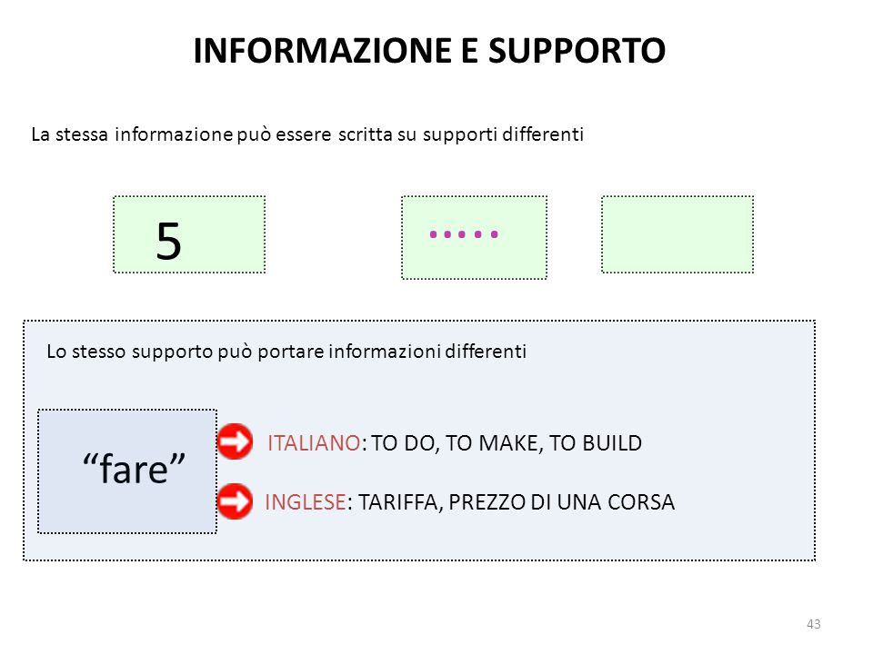 """43 INFORMAZIONE E SUPPORTO La stessa informazione può essere scritta su supporti differenti Lo stesso supporto può portare informazioni differenti """"fa"""