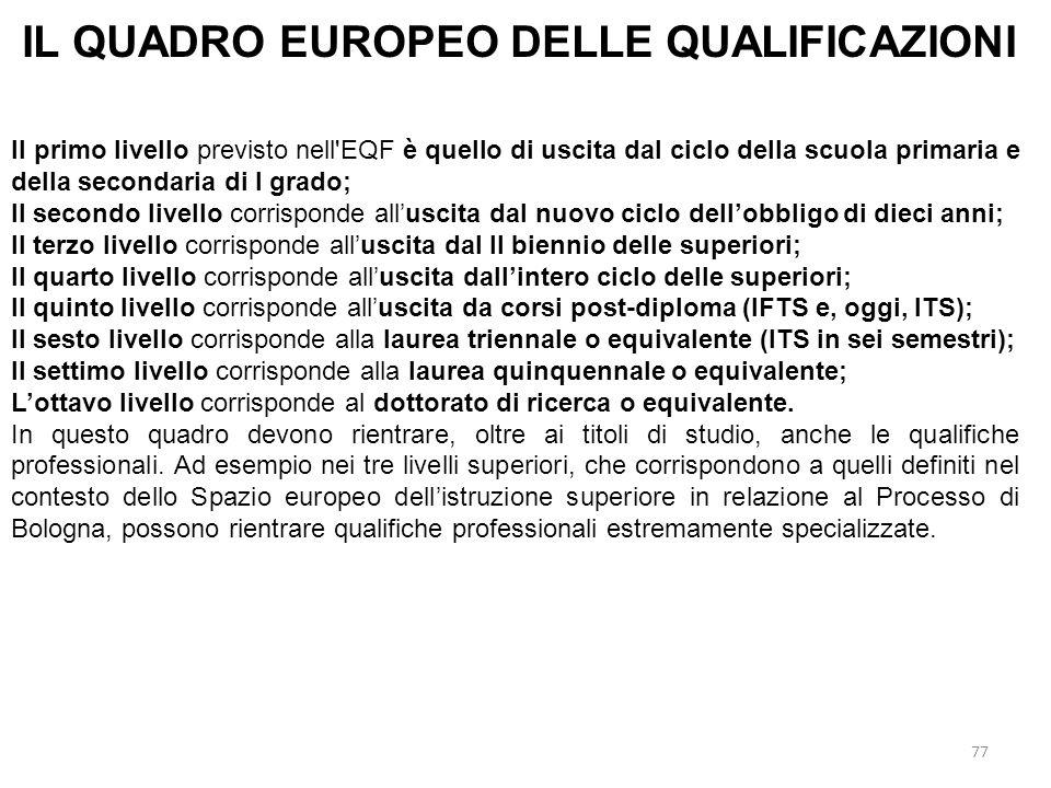 77 IL QUADRO EUROPEO DELLE QUALIFICAZIONI Il primo livello previsto nell'EQF è quello di uscita dal ciclo della scuola primaria e della secondaria di