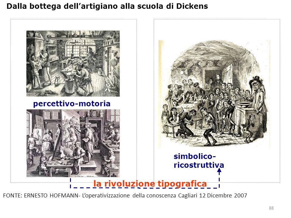 88 Dalla bottega dell'artigiano alla scuola di Dickens simbolico- ricostruttiva la rivoluzione tipografica percettivo-motoria FONTE: ERNESTO HOFMANN-