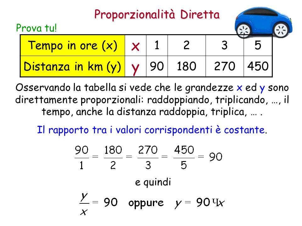 Proporzionalità Diretta Osservando la tabella si vede che le grandezze x ed y sono direttamente proporzionali: raddoppiando, triplicando, …, il tempo,