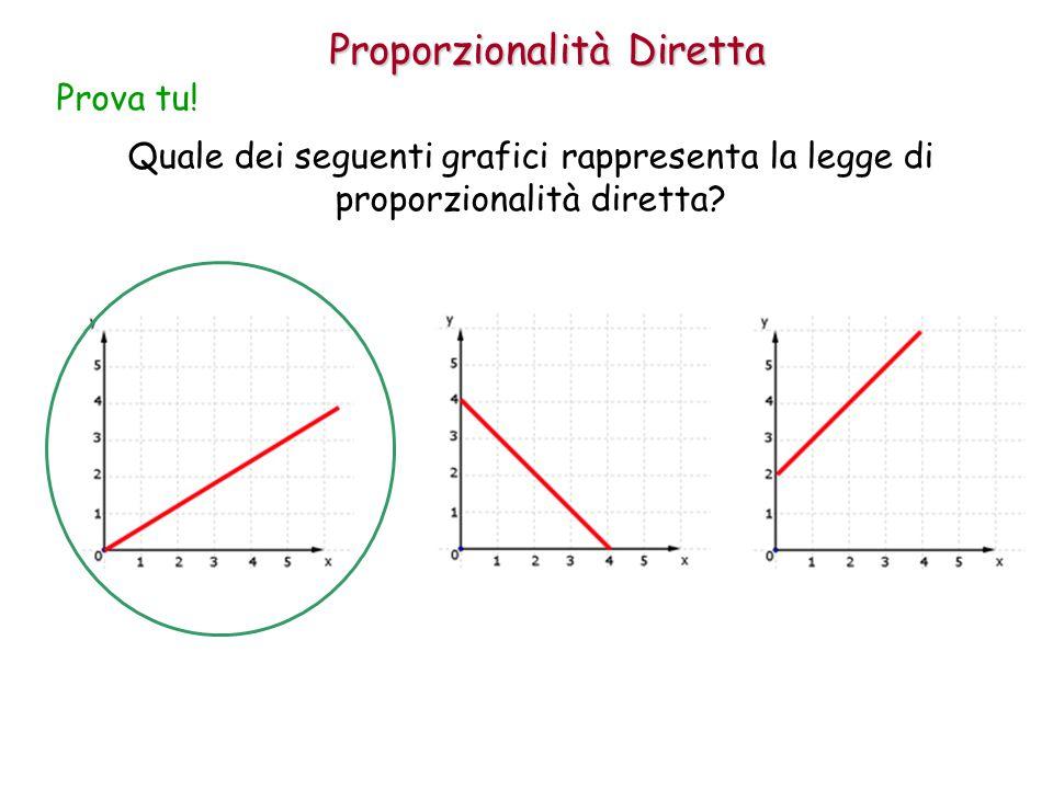 Proporzionalità Diretta Quale dei seguenti grafici rappresenta la legge di proporzionalità diretta? Prova tu!