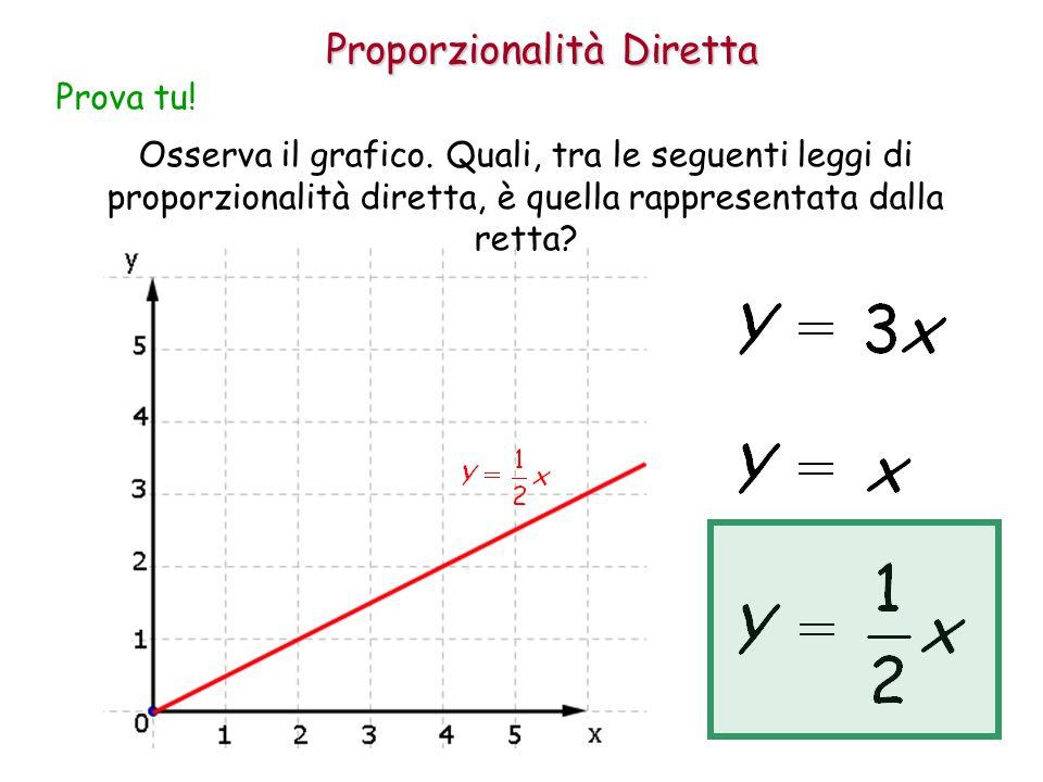 Proporzionalità Diretta Osserva il grafico. Quali, tra le seguenti leggi di proporzionalità diretta, è quella rappresentata dalla retta? Prova tu!