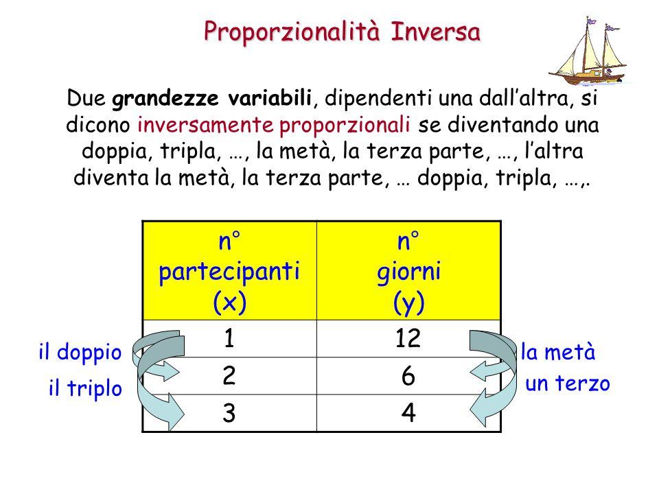 Proporzionalità Inversa Due grandezze variabili, dipendenti una dall'altra, si dicono inversamente proporzionali se diventando una doppia, tripla, …, la metà, la terza parte, …, l'altra diventa la metà, la terza parte, … doppia, tripla, …,.