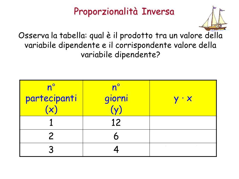 Proporzionalità Inversa Osserva la tabella: qual è il prodotto tra un valore della variabile dipendente e il corrispondente valore della variabile dipendente.