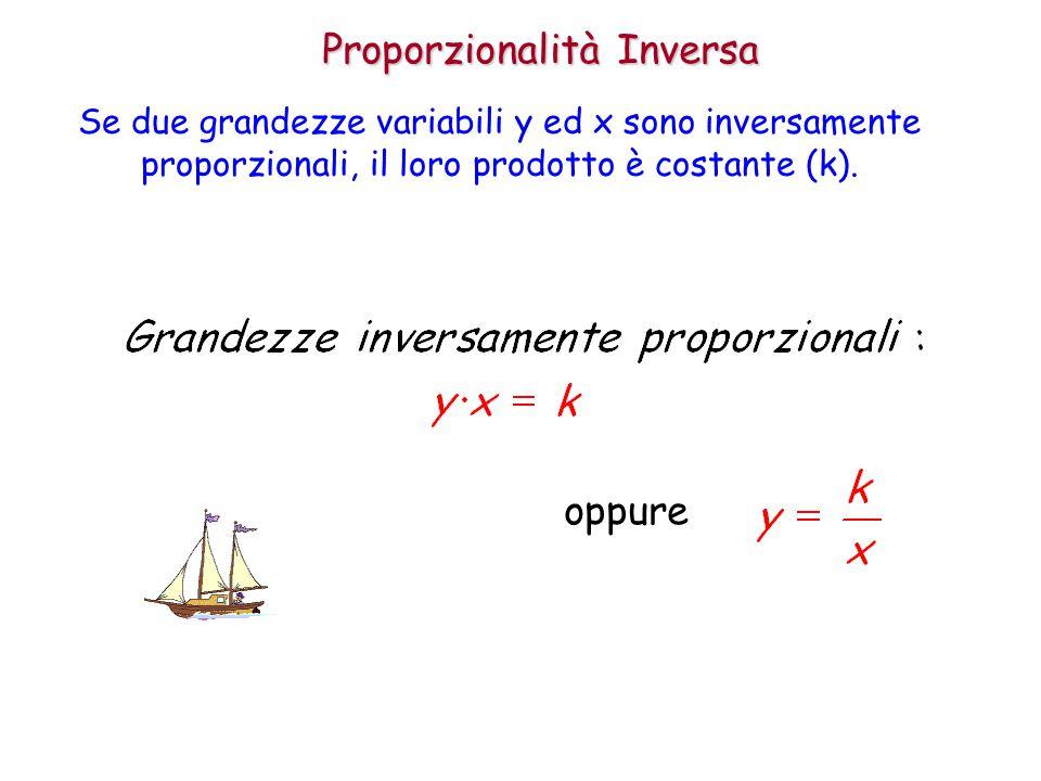 Proporzionalità Inversa Se due grandezze variabili y ed x sono inversamente proporzionali, il loro prodotto è costante (k). oppure