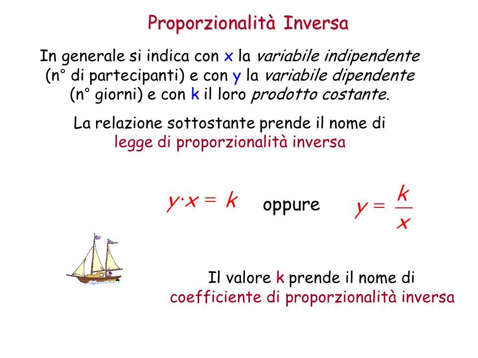 Proporzionalità Inversa In generale si indica con x la variabile indipendente (n° di partecipanti) e con y la variabile dipendente (n° giorni) e con k il loro prodotto costante.