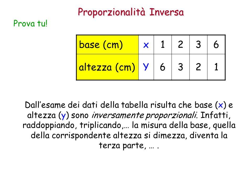 Proporzionalità Inversa Prova tu! base (cm)x1236 altezza (cm)Y6321 Dall'esame dei dati della tabella risulta che base (x) e altezza (y) sono inversame