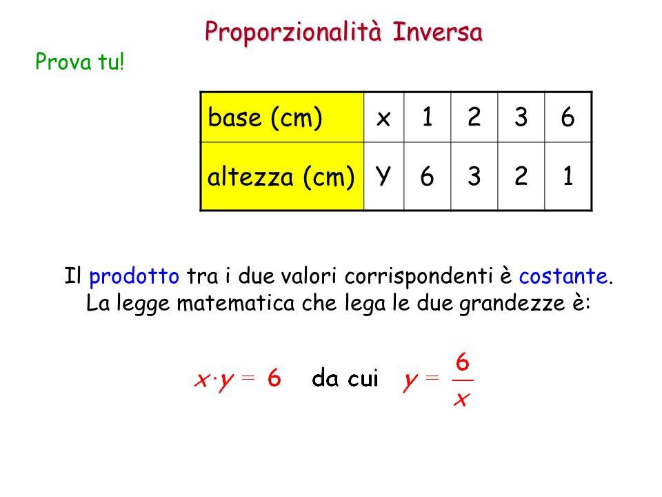 Proporzionalità Inversa Prova tu! base (cm)x1236 altezza (cm)Y6321 Il prodotto tra i due valori corrispondenti è costante. La legge matematica che leg