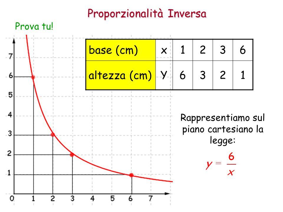 Proporzionalità Inversa Prova tu! base (cm)x1236 altezza (cm)Y6321 Rappresentiamo sul piano cartesiano la legge: