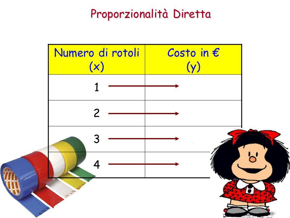 Proporzionalità Diretta Numero di rotoli (x) Costo in € (y) 12 24 36 48