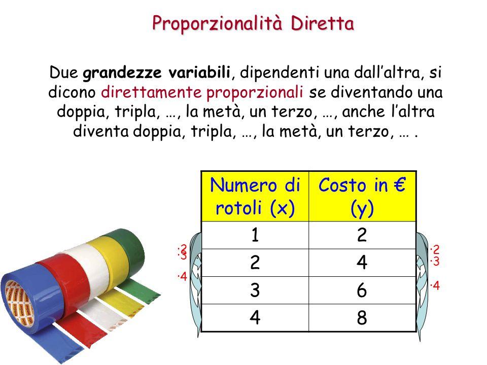 Proporzionalità Diretta Due grandezze variabili, dipendenti una dall'altra, si dicono direttamente proporzionali se diventando una doppia, tripla, …, la metà, un terzo, …, anche l'altra diventa doppia, tripla, …, la metà, un terzo, ….
