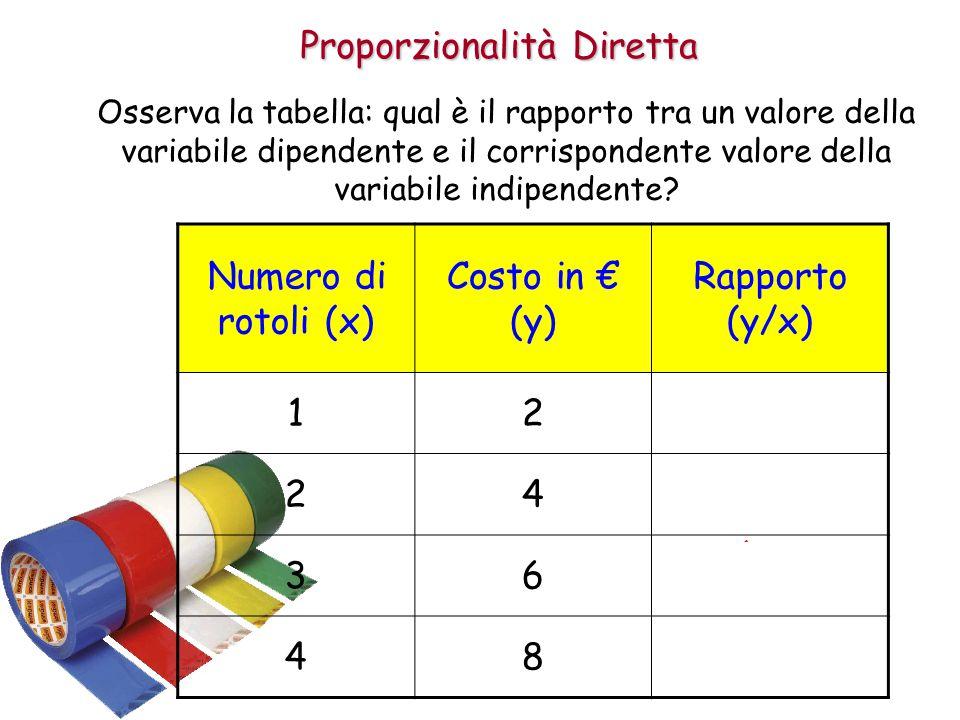 Proporzionalità Diretta Osserva la tabella: qual è il rapporto tra un valore della variabile dipendente e il corrispondente valore della variabile indipendente.