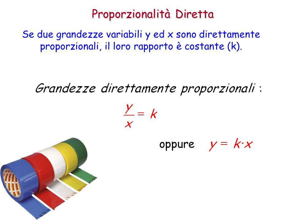 Proporzionalità Diretta Se due grandezze variabili y ed x sono direttamente proporzionali, il loro rapporto è costante (k). oppure