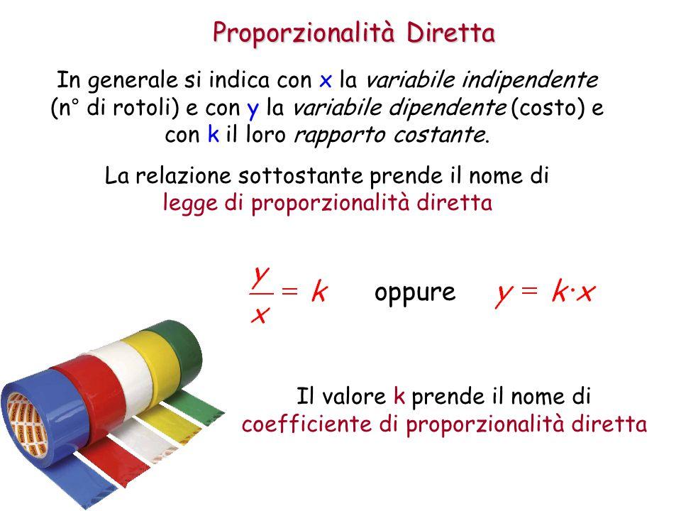 Proporzionalità Diretta In generale si indica con x la variabile indipendente (n° di rotoli) e con y la variabile dipendente (costo) e con k il loro rapporto costante.