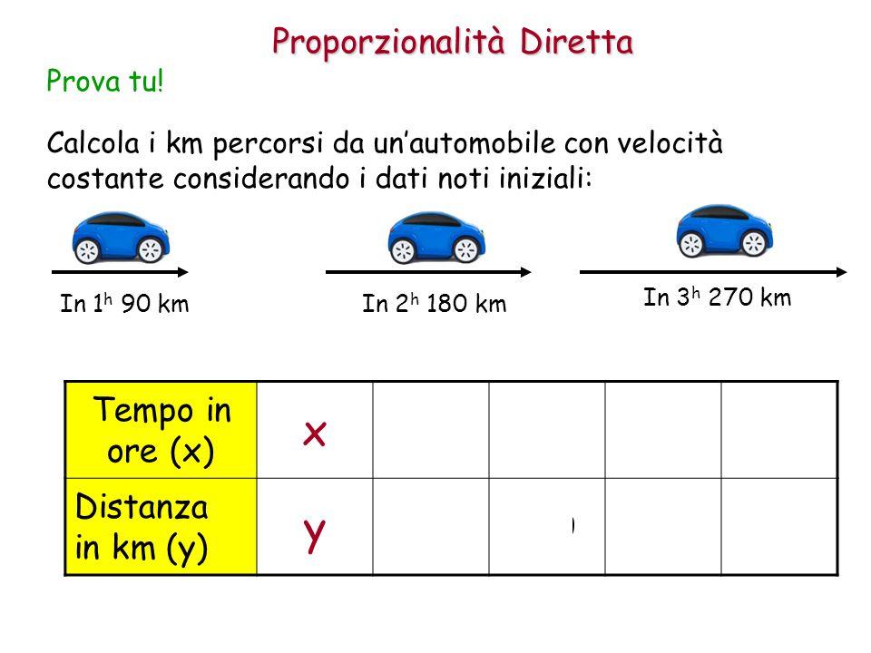 Proporzionalità Diretta Calcola i km percorsi da un'automobile con velocità costante considerando i dati noti iniziali: Prova tu.