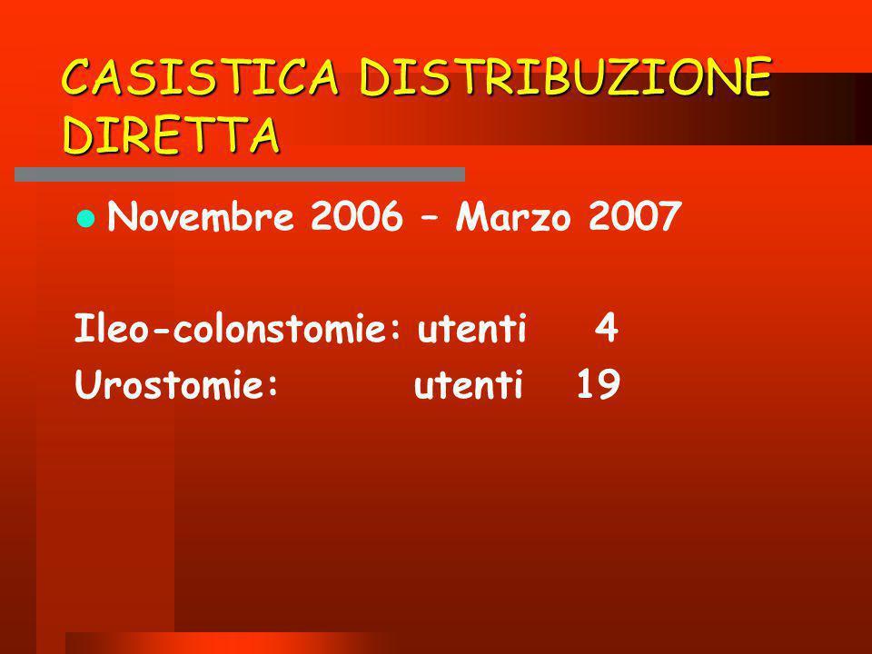 CASISTICA DISTRIBUZIONE DIRETTA Novembre 2006 – Marzo 2007 Ileo-colonstomie: utenti 4 Urostomie: utenti 19
