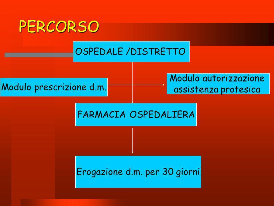 PERCORSO OSPEDALE /DISTRETTO FARMACIA OSPEDALIERA Modulo autorizzazione assistenza protesica Modulo prescrizione d.m. Erogazione d.m. per 30 giorni